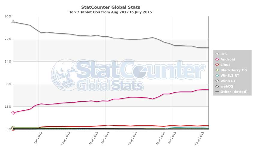 statcounter_tablet_2012_2015